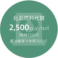 化石燃料代替2,500kcal/Nm2