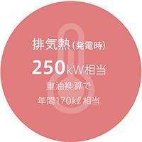 排気熱(発電時)250kW相当
